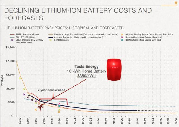 What is the cost of a tesla battery